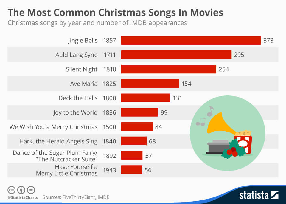 Most common xmas song
